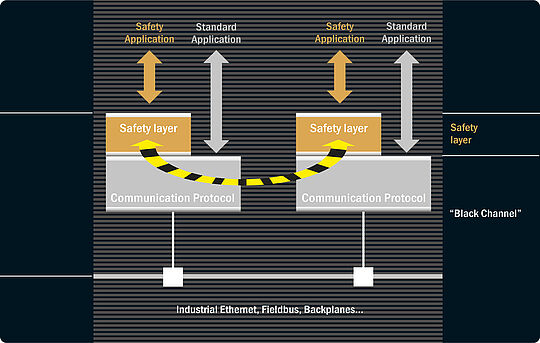 The Black Channel Principle - EPSG | Ethernet Powerlink